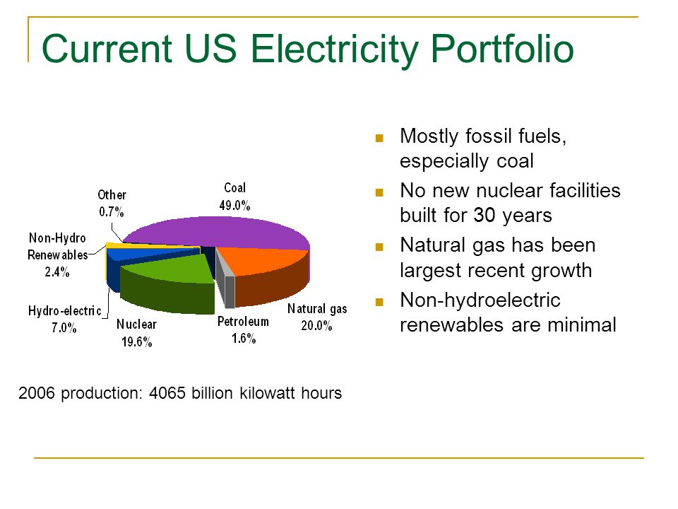 Current US Electricity Portfolio Mostly fossil fuels, especially coal No new nuclear facilities built for 30 years Natural gas has been largest recent growth Non-hydroelectric renewables are minimal 2006 production: 4065 billion kilowatt hours