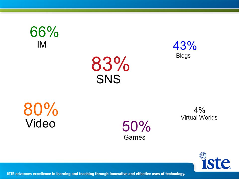83% 80% 66% 50% 43% 4% SNS Video IM Games Blogs Virtual Worlds