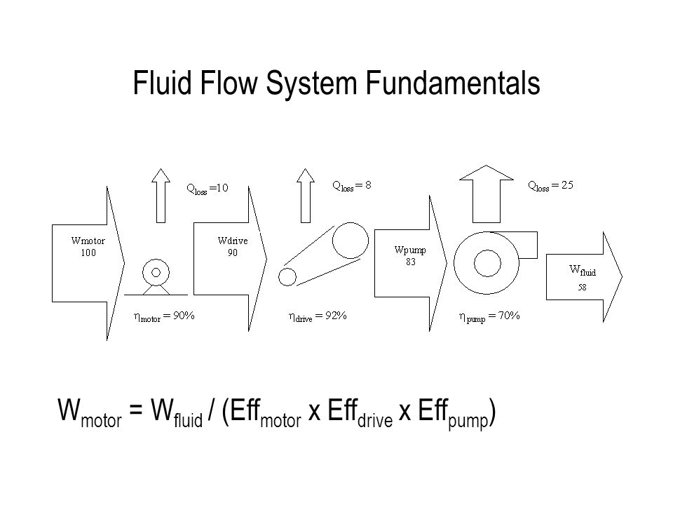 Energy Efficient Fluid Flow  Fluid Flow System Fundamentals W motor