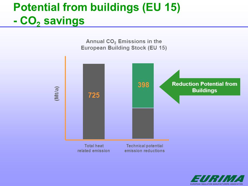 Potential from buildings (EU 15) - CO 2 savings Total heat related emission Technical potential emission reductions Annual CO 2 Emissions in the European Building Stock (EU 15) (Mt/a) Reduction Potential from Buildings