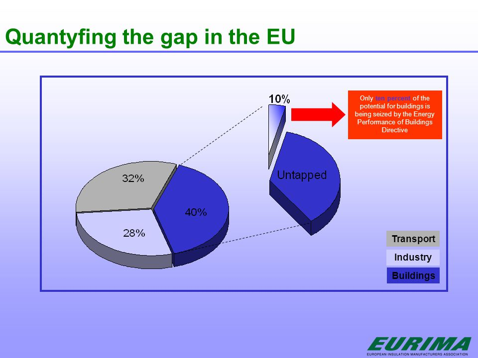 Quantyfing the gap in the EU Transport Industry Buildings Only ten percent of the potential for buildings is being seized by the Energy Performance of Buildings Directive