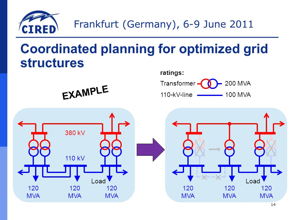 Frankfurt (Germany), 6-9 June kV 110 kV 120 MVA ratings: 200 MVA 100 MVA Load Transformer 110-kV-line Coordinated planning for optimized grid structures EXAMPLE 14 Load
