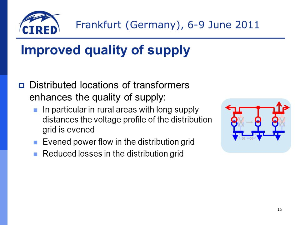 Frankfurt (Germany), 6-9 June 2011  Distributed locations of transformers enhances the quality of supply: In particular in rural areas with long supply distances the voltage profile of the distribution grid is evened Evened power flow in the distribution grid Reduced losses in the distribution grid Improved quality of supply 16