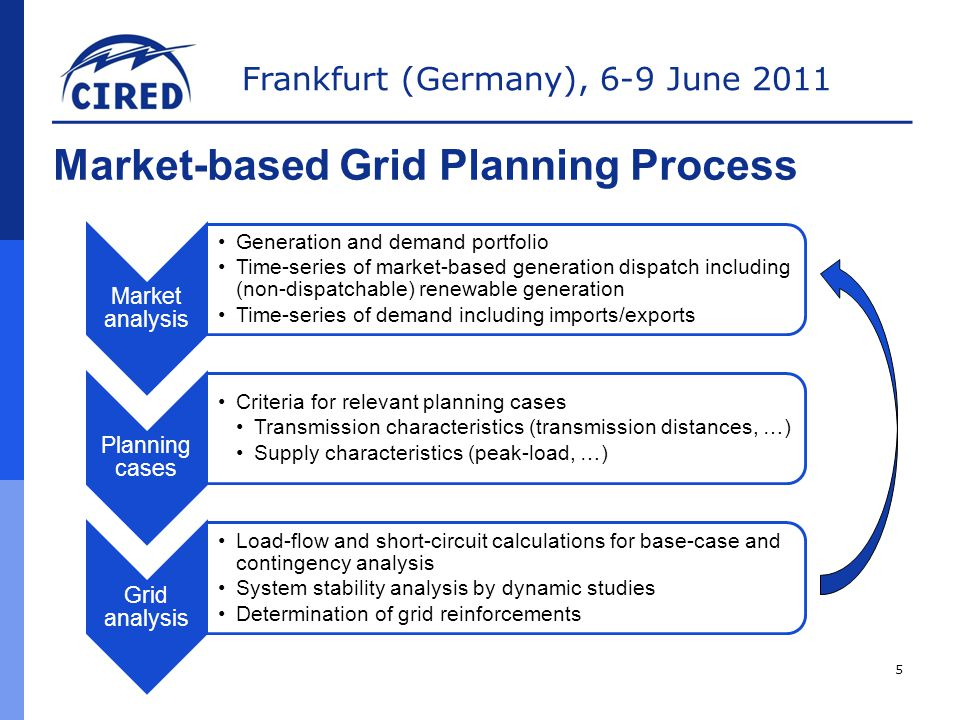 Frankfurt (Germany), 6-9 June 2011 Market-based Grid Planning Process Market analysis Generation and demand portfolio Time-series of market-based generation dispatch including (non-dispatchable) renewable generation Time-series of demand including imports/exports Planning cases Criteria for relevant planning cases Transmission characteristics (transmission distances, …) Supply characteristics (peak-load, …) Grid analysis Load-flow and short-circuit calculations for base-case and contingency analysis System stability analysis by dynamic studies Determination of grid reinforcements 5