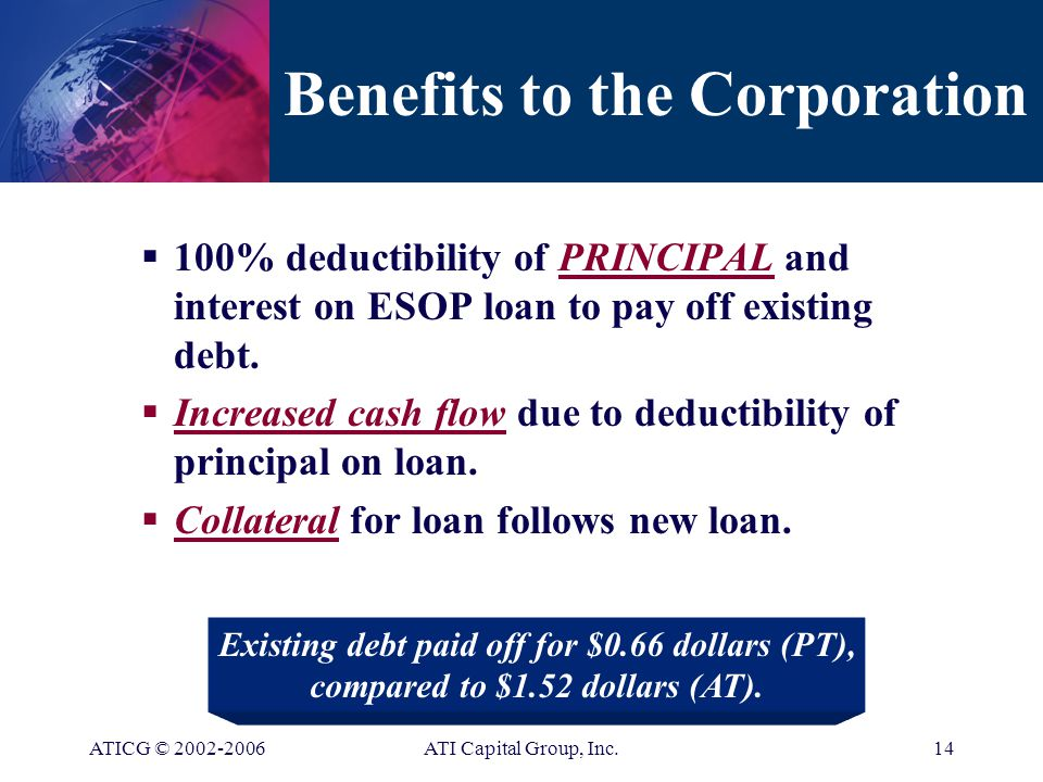 ATICG © ATI Capital Group, Inc.13 Powerful USE #4: Payoff Existing Debt with PT $ Lender Corporation ESOP 1 New Loan $ $ Loan 2 Stock 3 The Basic Transaction Existing debt paid off with Pre-Tax Dollars = INCREASED CASH FLOW!.