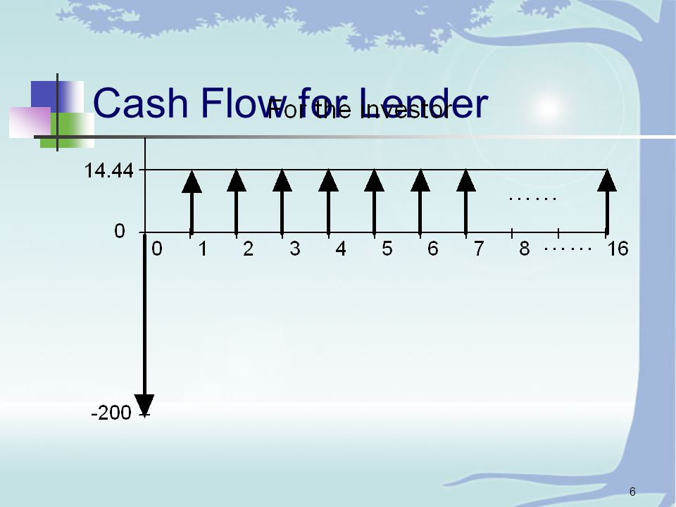 6 Cash Flow for Lender
