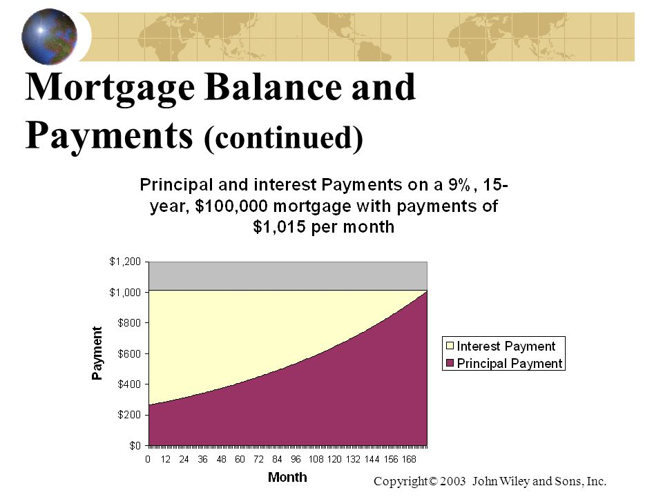 Copyright© 2003 John Wiley and Sons, Inc. Mortgage Balance and Payments (continued)