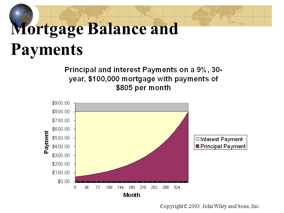 Copyright© 2003 John Wiley and Sons, Inc. Mortgage Balance and Payments