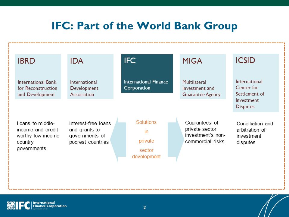 IFC: Part of the World Bank Group 2 Conciliation and arbitration of investment disputes Guarantees of private sector investment's non- commercial risks Interest-free loans and grants to governments of poorest countries Loans to middle- income and credit- worthy low-income country governments Solutions in private sector development IBRD International Bank for Reconstruction and Development IDA International Development Association IFC International Finance Corporation MIGA Multilateral Investment and Guarantee Agency ICSID International Center for Settlement of Investment Disputes