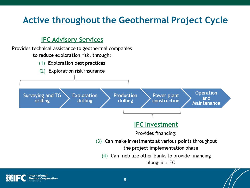 Active throughout the Geothermal Project Cycle Surveying and TG drilling Exploration drilling Production drilling Power plant construction Operation and Maintenance 5 IFC Advisory Services Provides technical assistance to geothermal companies to reduce exploration risk, through: (1)Exploration best practices (2)Exploration risk insurance IFC Investment Provides financing: (3)Can make investments at various points throughout the project implementation phase (4)Can mobilize other banks to provide financing alongside IFC