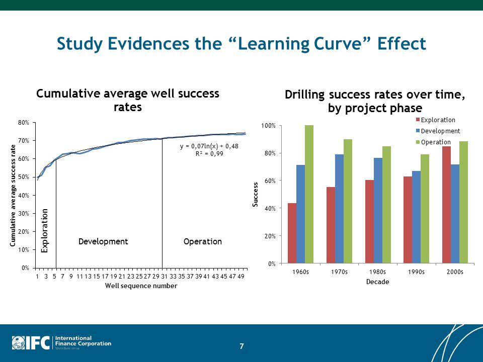Study Evidences the Learning Curve Effect 7 Exploration DevelopmentOperation
