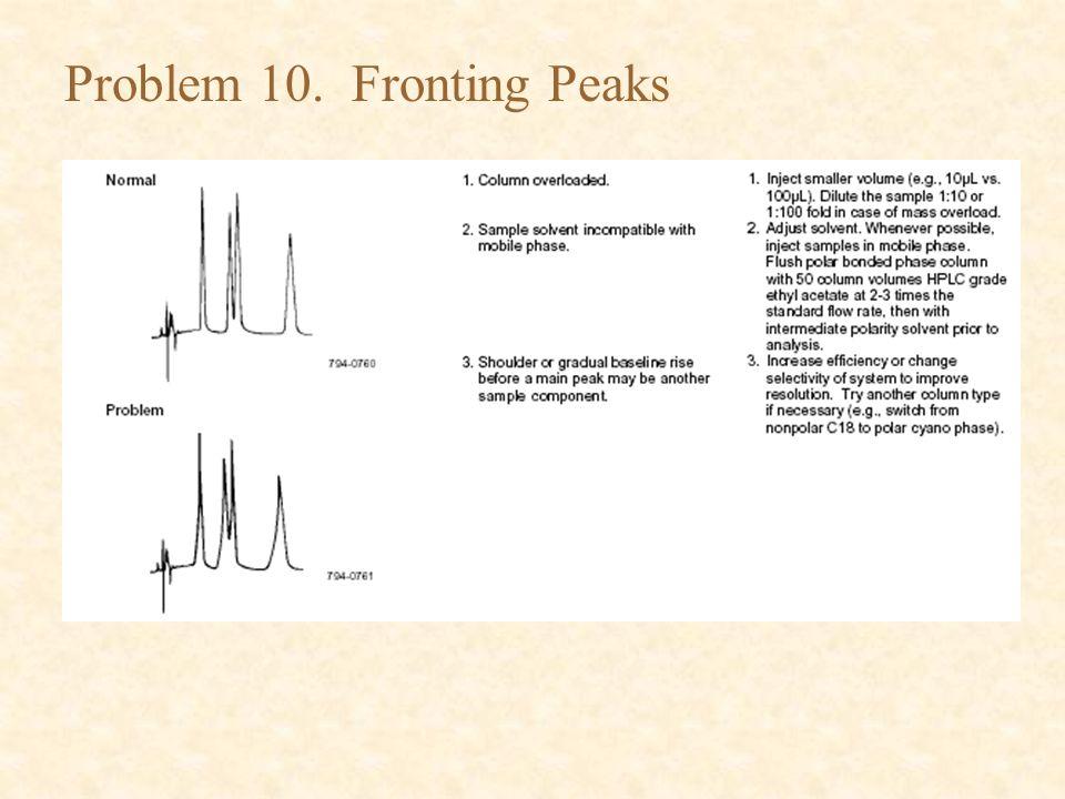 Figure 1  Influence of sample solvent on peak shape  The sample is