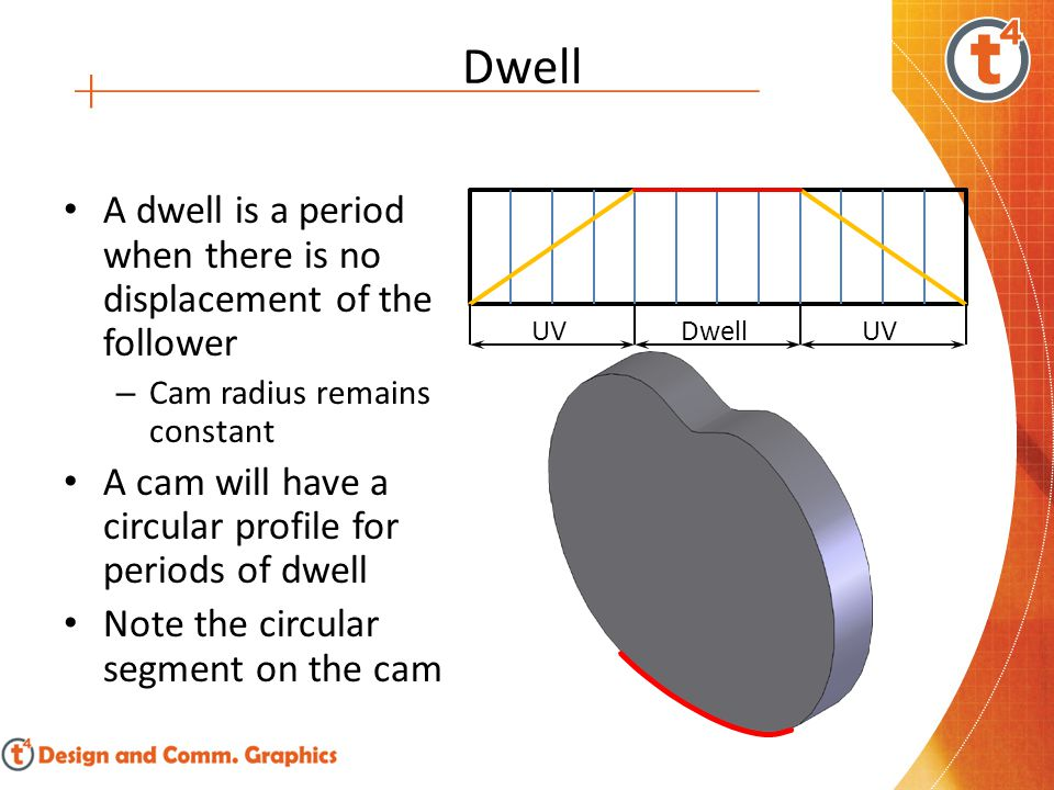 Dynamic Mechanisms  CAMS A cam is a machine part for transferring