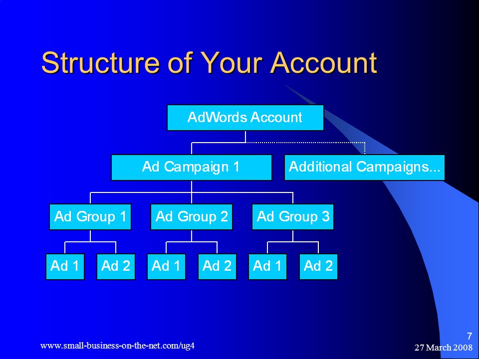 27 March Structure of Your Account