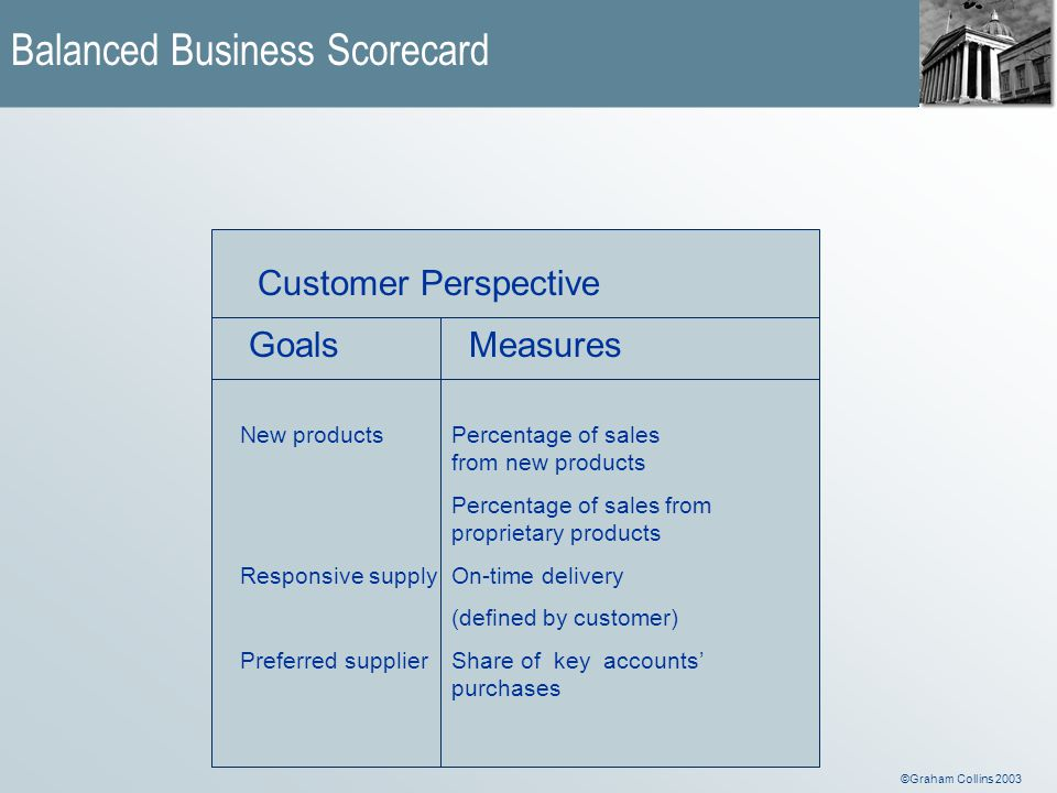 ©Graham Collins 2003 Customer Perspective GoalsMeasures New productsPercentage of sales from new products Percentage of sales from proprietary products Responsive supplyOn-time delivery (defined by customer) Preferred supplierShare of key accounts' purchases Balanced Business Scorecard