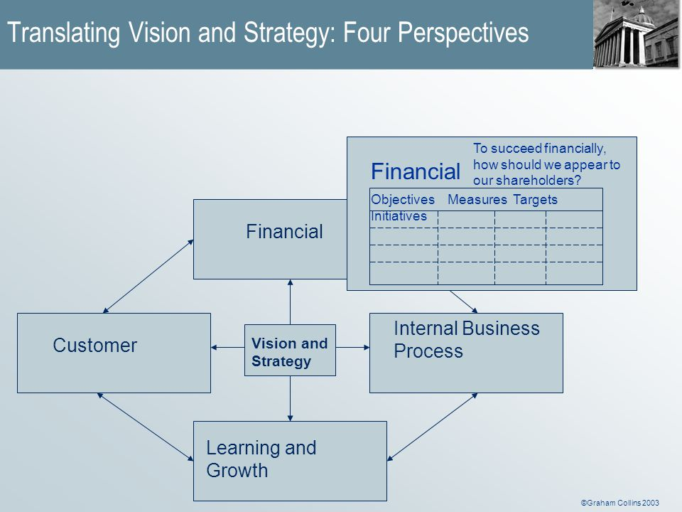©Graham Collins 2003 Vision and Strategy Financial Customer Internal Business Process Learning and Growth Financial Objectives Measures Targets Initiatives To succeed financially, how should we appear to our shareholders.