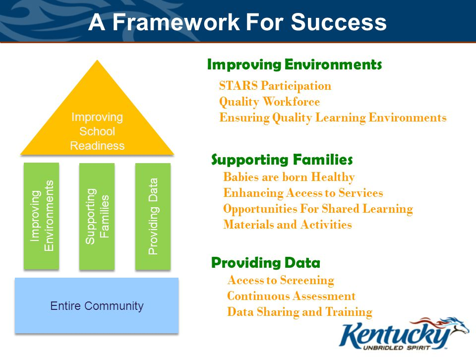 A Framework For Success Improving School Readiness Entire Community Improving Environments Supporting Families Providing Data Improving Environments Supporting Families Providing Data STARS Participation Quality Workforce Ensuring Quality Learning Environments Babies are born Healthy Enhancing Access to Services Opportunities For Shared Learning Materials and Activities Access to Screening Continuous Assessment Data Sharing and Training