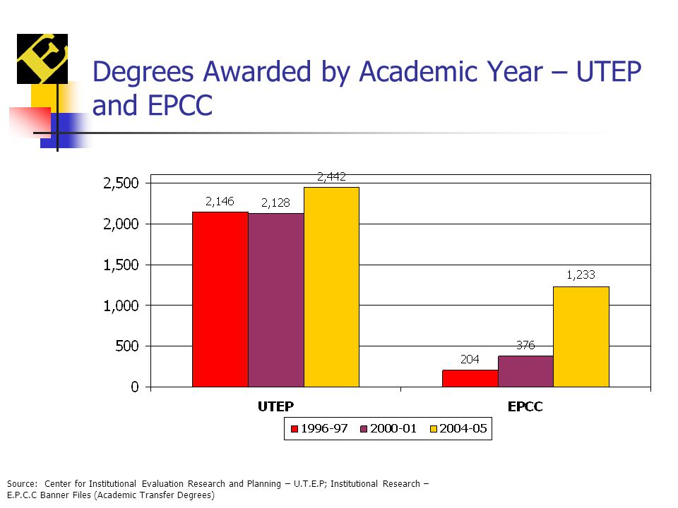 Degrees Awarded by Academic Year – UTEP and EPCC Source: Center for Institutional Evaluation Research and Planning – U.T.E.P; Institutional Research – E.P.C.C Banner Files (Academic Transfer Degrees)