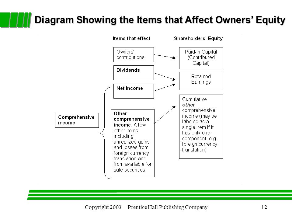 Copyright 2003 Prentice Hall Publishing Company12 Diagram Showing the Items that Affect Owners' Equity