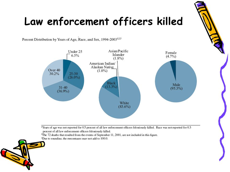 Law enforcement officers killed
