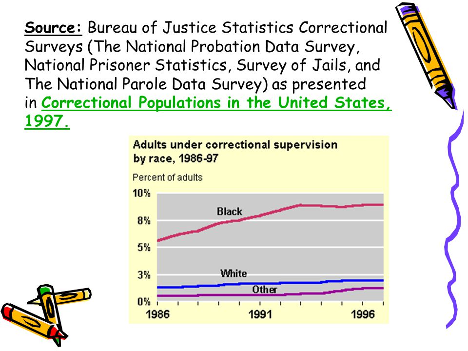 Source: Bureau of Justice Statistics Correctional Surveys (The National Probation Data Survey, National Prisoner Statistics, Survey of Jails, and The National Parole Data Survey) as presented in Correctional Populations in the United States, 1997.Correctional Populations in the United States, 1997.