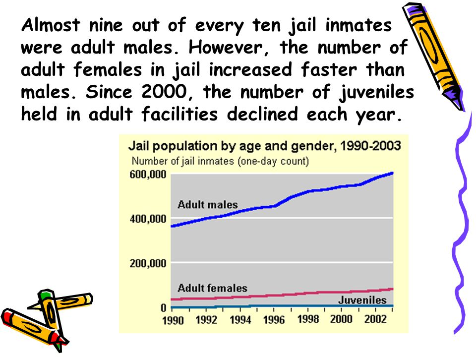Almost nine out of every ten jail inmates were adult males.