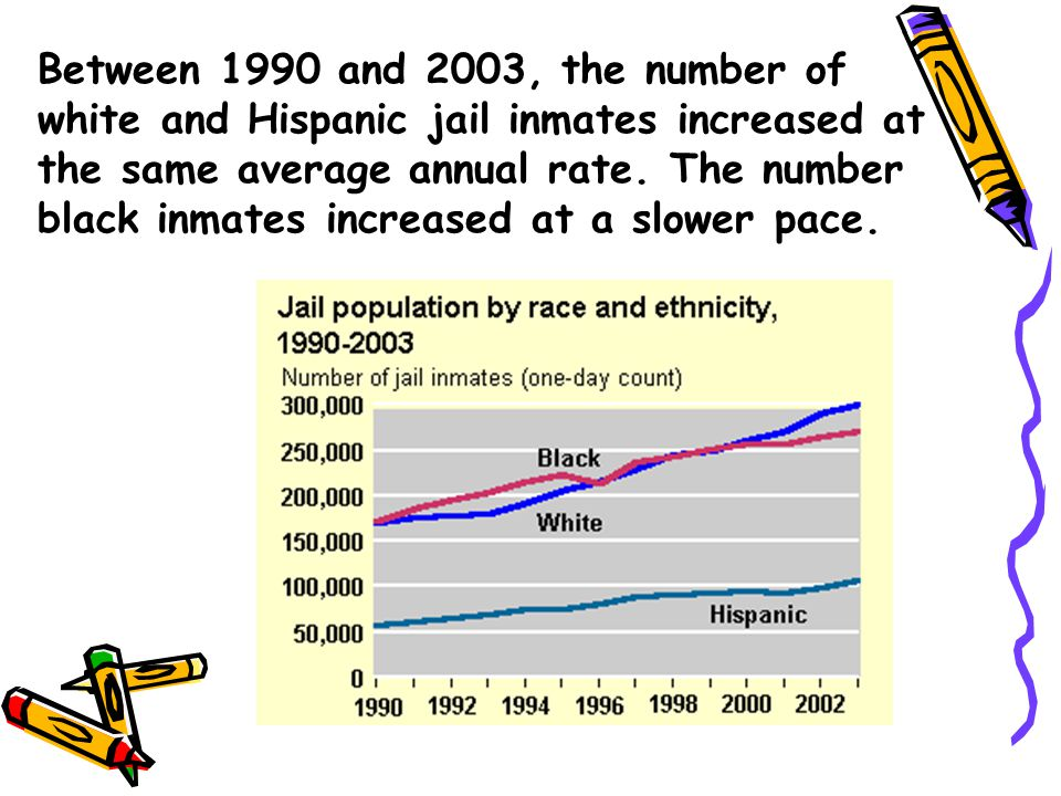 Between 1990 and 2003, the number of white and Hispanic jail inmates increased at the same average annual rate.