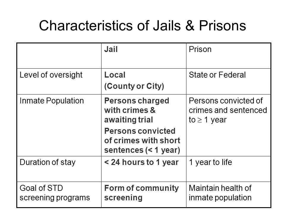 Characteristics of Jails & Prisons Maintain health of inmate population Form of community screening Goal of STD screening programs 1 year to life< 24 hours to 1 yearDuration of stay Persons convicted of crimes and sentenced to  1 year Persons charged with crimes & awaiting trial Persons convicted of crimes with short sentences (< 1 year) Inmate Population State or FederalLocal (County or City) Level of oversight PrisonJail