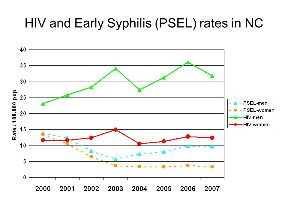 HIV and Early Syphilis (PSEL) rates in NC