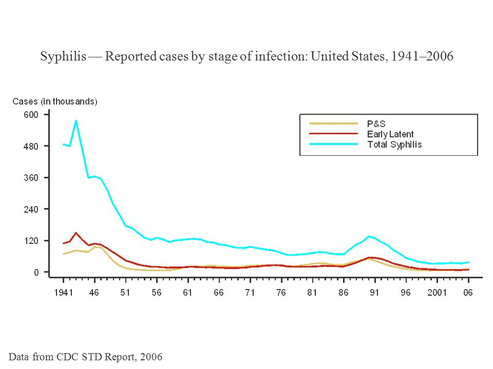 Syphilis — Reported cases by stage of infection: United States, 1941–2006 Data from CDC STD Report, 2006
