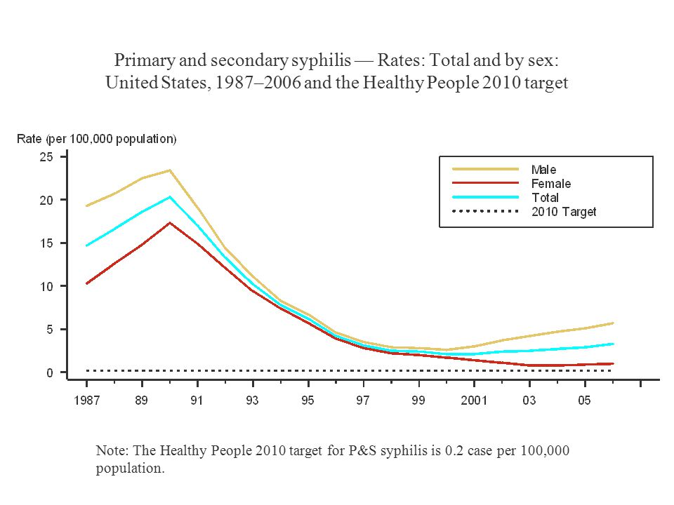 Primary and secondary syphilis — Rates: Total and by sex: United States, 1987–2006 and the Healthy People 2010 target Note: The Healthy People 2010 target for P&S syphilis is 0.2 case per 100,000 population.