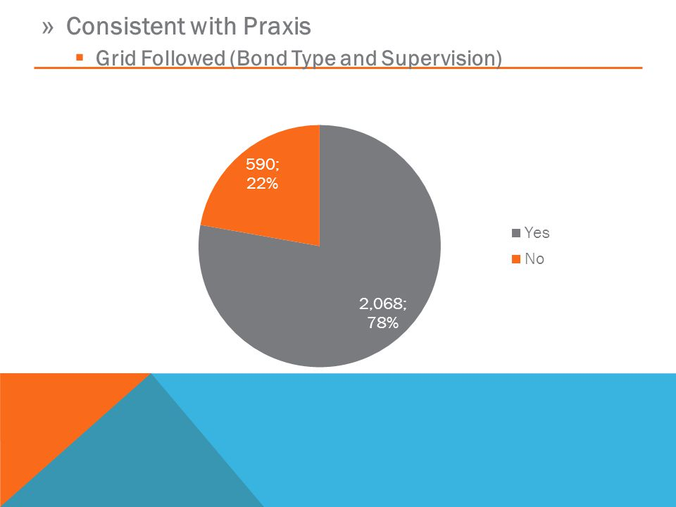 » Consistent with Praxis  Grid Followed (Bond Type and Supervision)