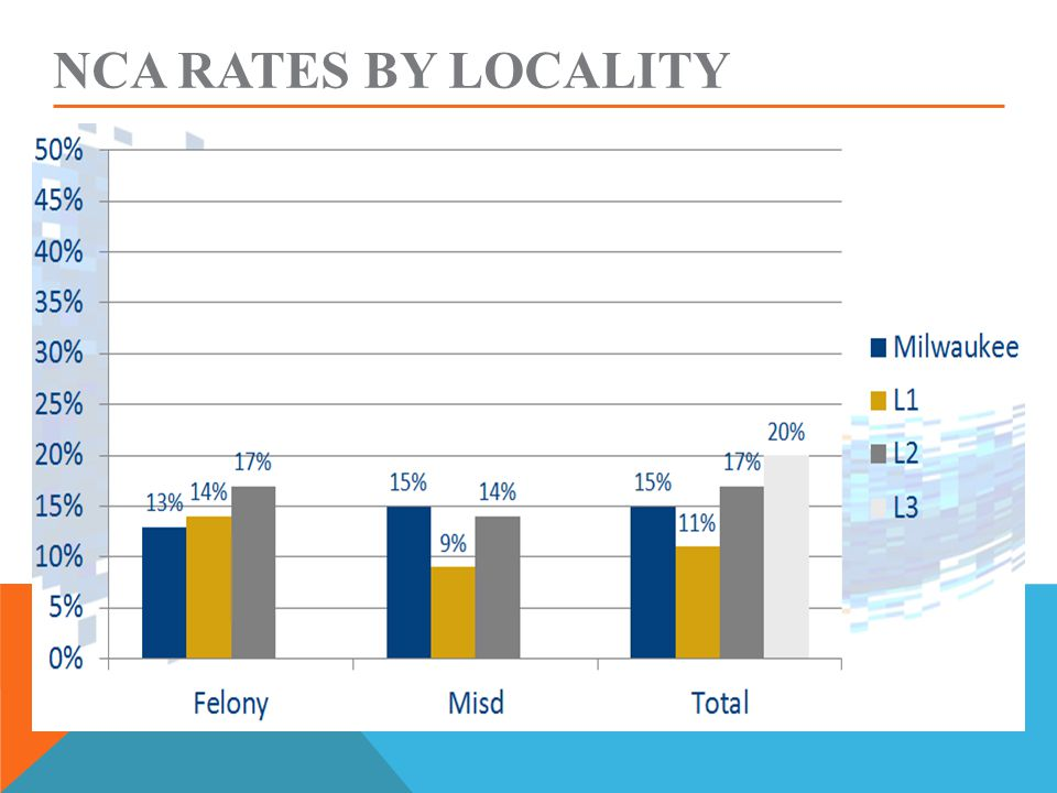 NCA RATES BY LOCALITY