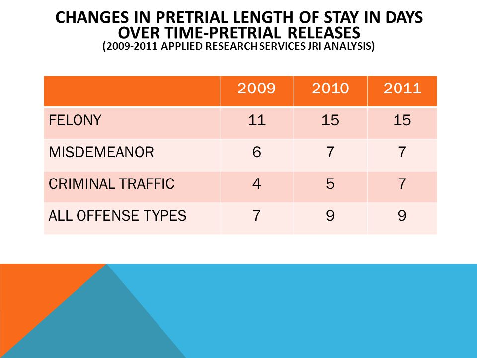 CHANGES IN PRETRIAL LENGTH OF STAY IN DAYS OVER TIME-PRETRIAL RELEASES ( APPLIED RESEARCH SERVICES JRI ANALYSIS) FELONY1115 MISDEMEANOR677 CRIMINAL TRAFFIC457 ALL OFFENSE TYPES799