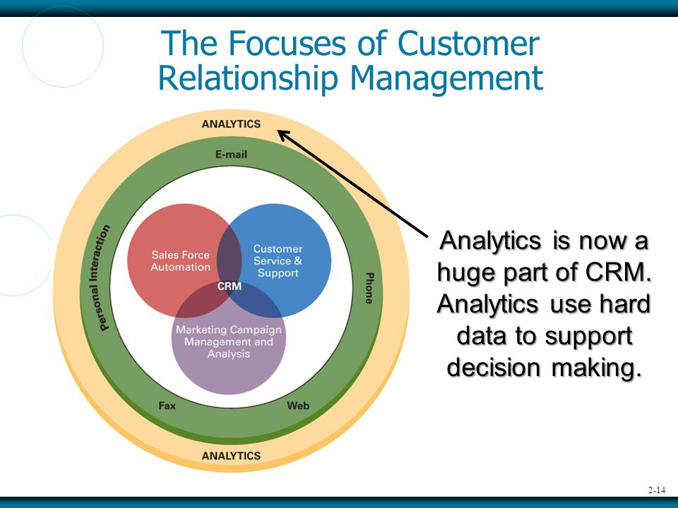2-14 The Focuses of Customer Relationship Management Analytics is now a huge part of CRM.