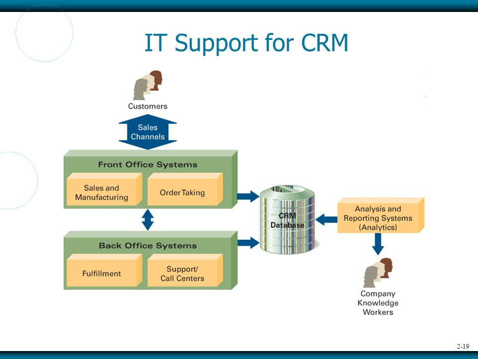 2-19 IT Support for CRM