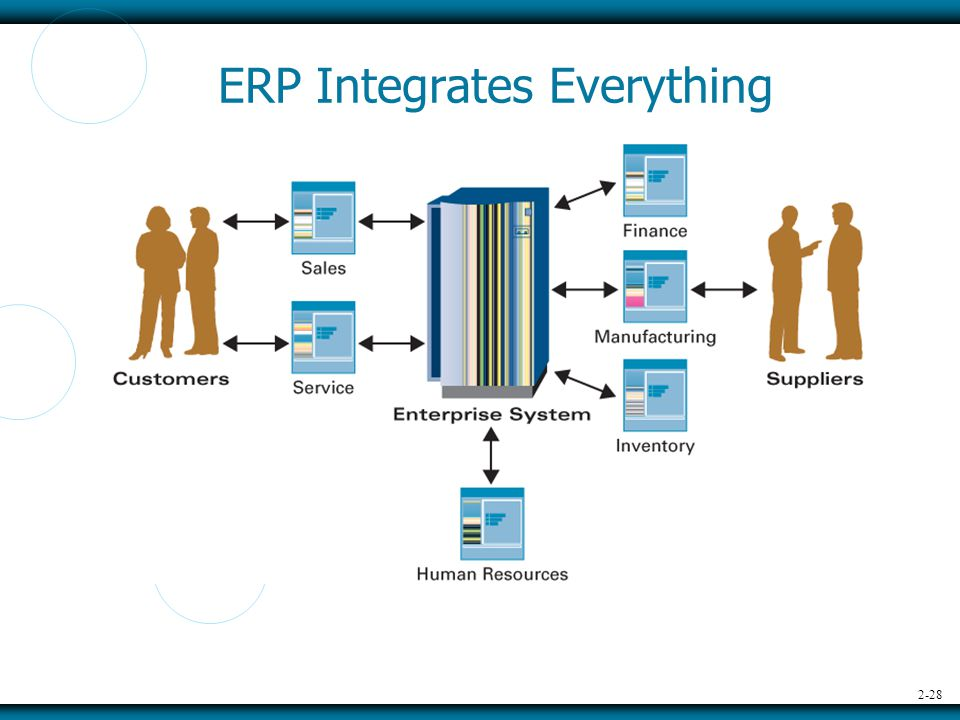 2-28 ERP Integrates Everything