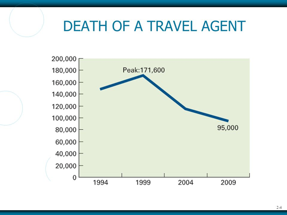2-4 DEATH OF A TRAVEL AGENT