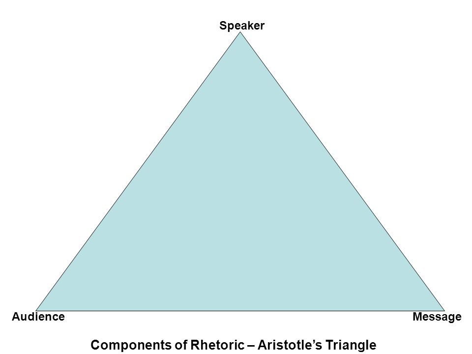 Components of Rhetoric – Aristotle's Triangle Speaker MessageAudience