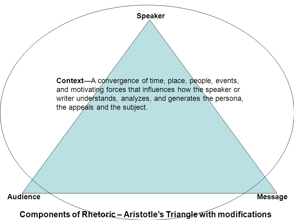 Components of Rhetoric – Aristotle's Triangle with modifications Speaker MessageAudience Context—A convergence of time, place, people, events, and motivating forces that influences how the speaker or writer understands, analyzes, and generates the persona, the appeals and the subject.