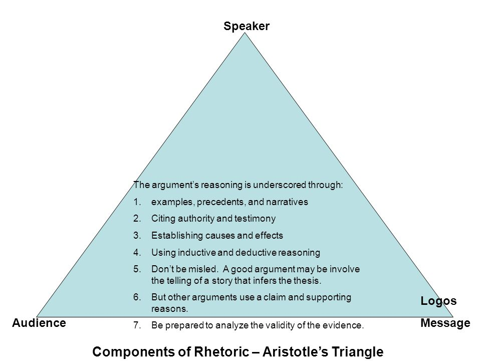 Components of Rhetoric – Aristotle's Triangle Speaker MessageAudience Logos The argument's reasoning is underscored through: 1.examples, precedents, and narratives 2.Citing authority and testimony 3.Establishing causes and effects 4.Using inductive and deductive reasoning 5.Don't be misled.