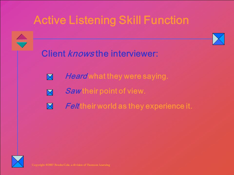Copyright ©2007 Brooks/Cole, a division of Thomson Learning Active Listening Skill Function Heard what they were saying.