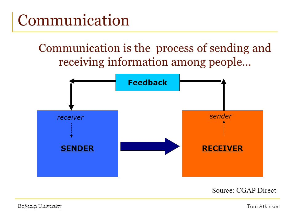 Boğazıçı University Tom Atkinson Communication SENDERRECEIVER Feedback receiver sender Communication is the process of sending and receiving information among people… Source: CGAP Direct