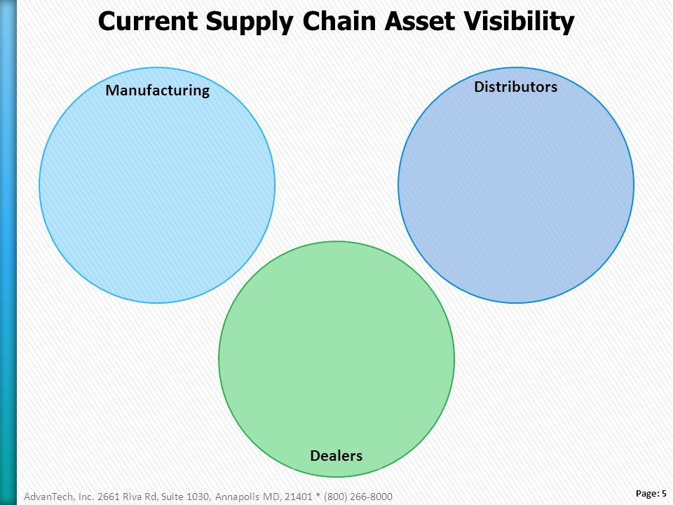 Page: 5 Current Supply Chain Asset Visibility Manufacturing Distributors Dealers AdvanTech, Inc.