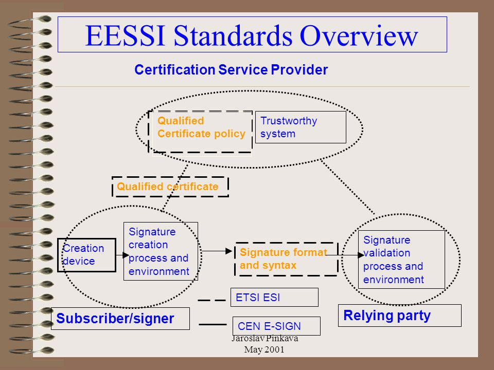 Jaroslav Pinkava May 2001 EESSI Standards Overview Signature creation process and environment Signature validation process and environment Signature format and syntax Creation device Qualified Certificate policy Trustworthy system Certification Service Provider Subscriber/signer Relying party CEN E-SIGN ETSI ESI Qualified certificate