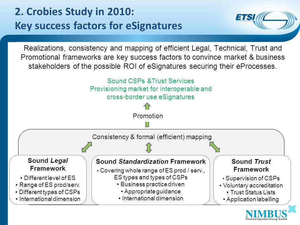 Consistency & formal (efficient) mapping Realizations, consistency and mapping of efficient Legal, Technical, Trust and Promotional frameworks are key success factors to convince market & business stakeholders of the possible ROI of eSignatures securing their eProcesses.
