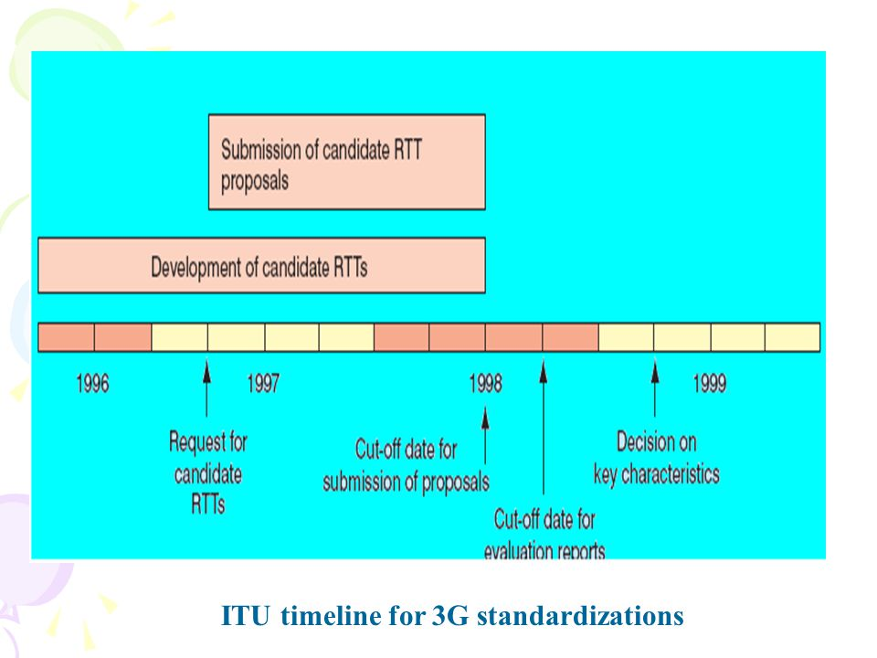 ITU timeline for 3G standardizations