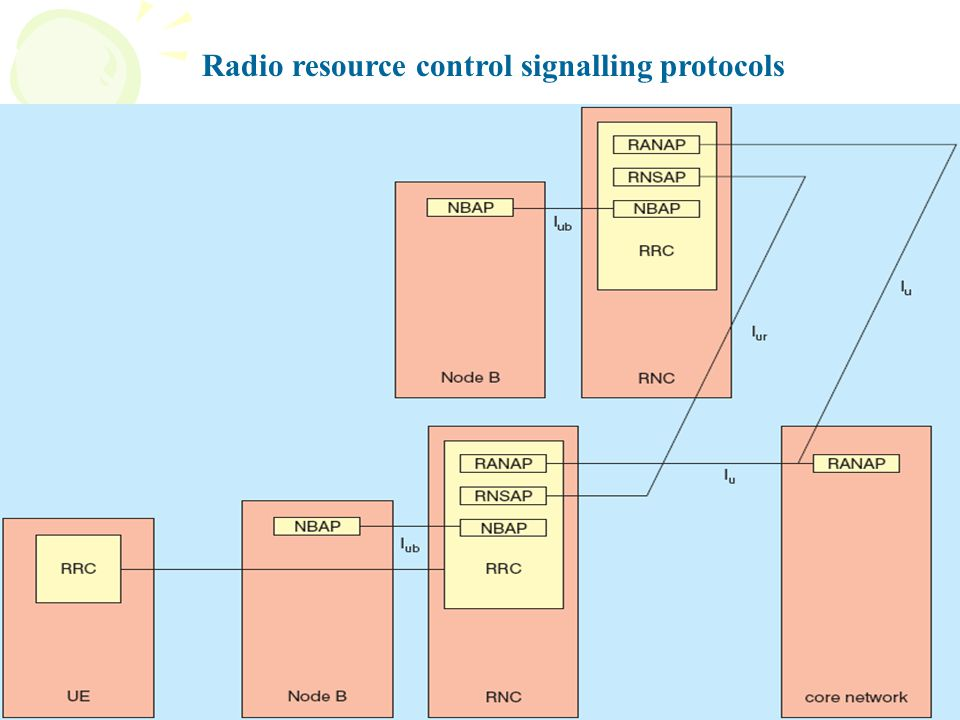 Radio resource control signalling protocols