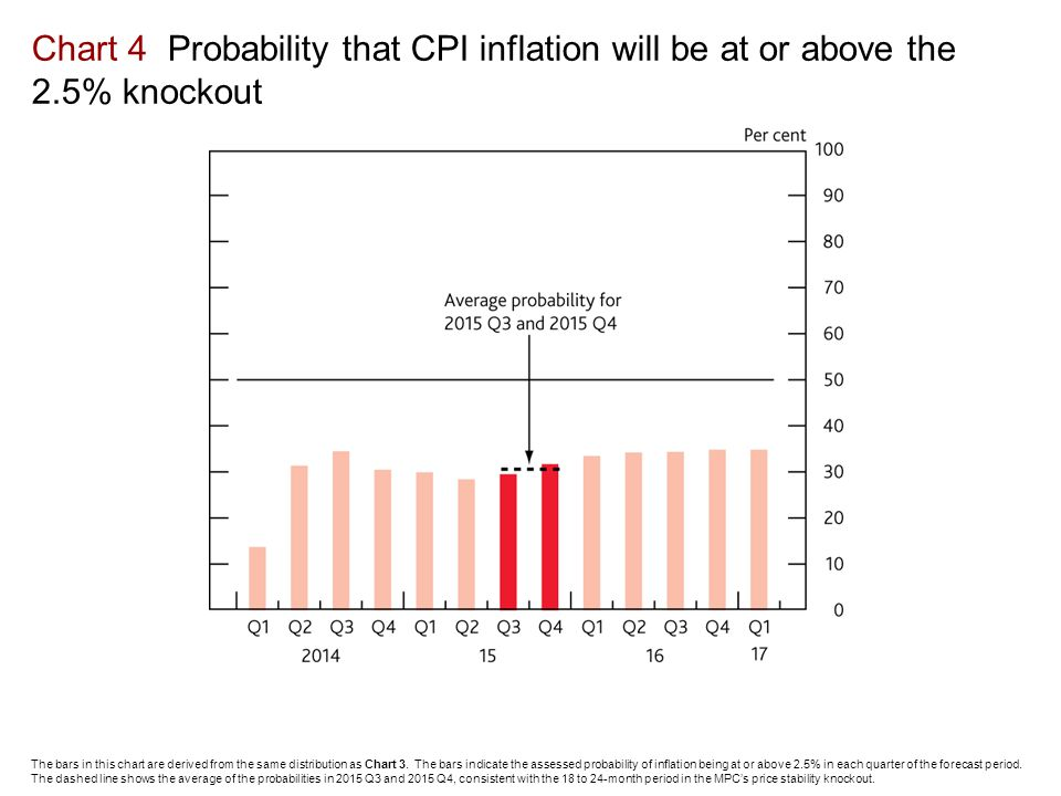 Chart 4 Probability that CPI inflation will be at or above the 2.5% knockout The bars in this chart are derived from the same distribution as Chart 3.