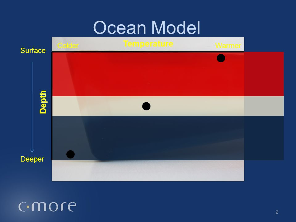 Ocean Model Temperature Depth Surface Deeper WarmerColder 2